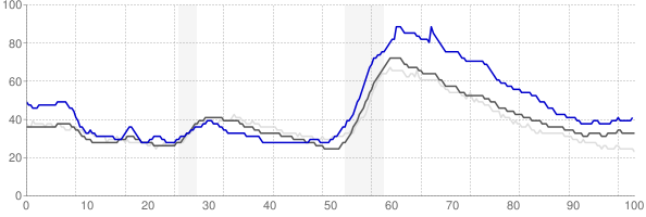 Lake Havasu City, Arizona monthly unemployment rate chart